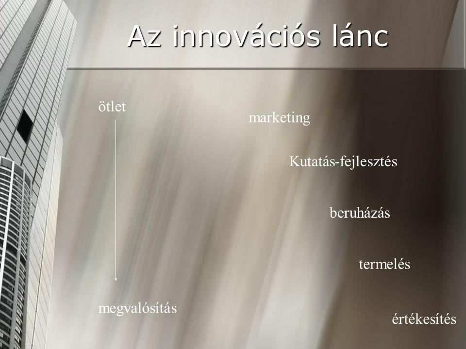 Az innovációs lánc ötlet marketing Kutatás-fejlesztés beruházás