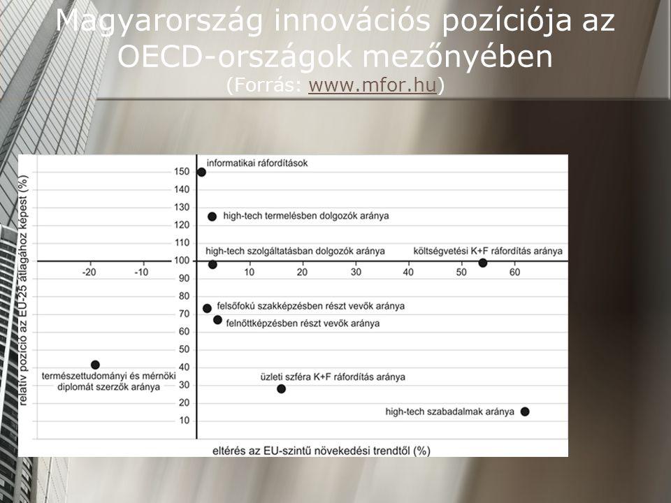 Magyarország innovációs pozíciója az OECD-országok mezőnyében (Forrás: www.mfor.hu)