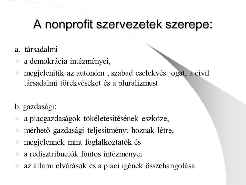 A nonprofit szervezetek szerepe: