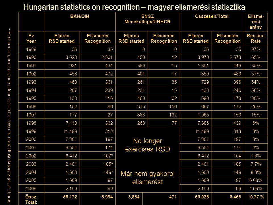 Hungarian statistics on recognition – magyar elismerési statisztika