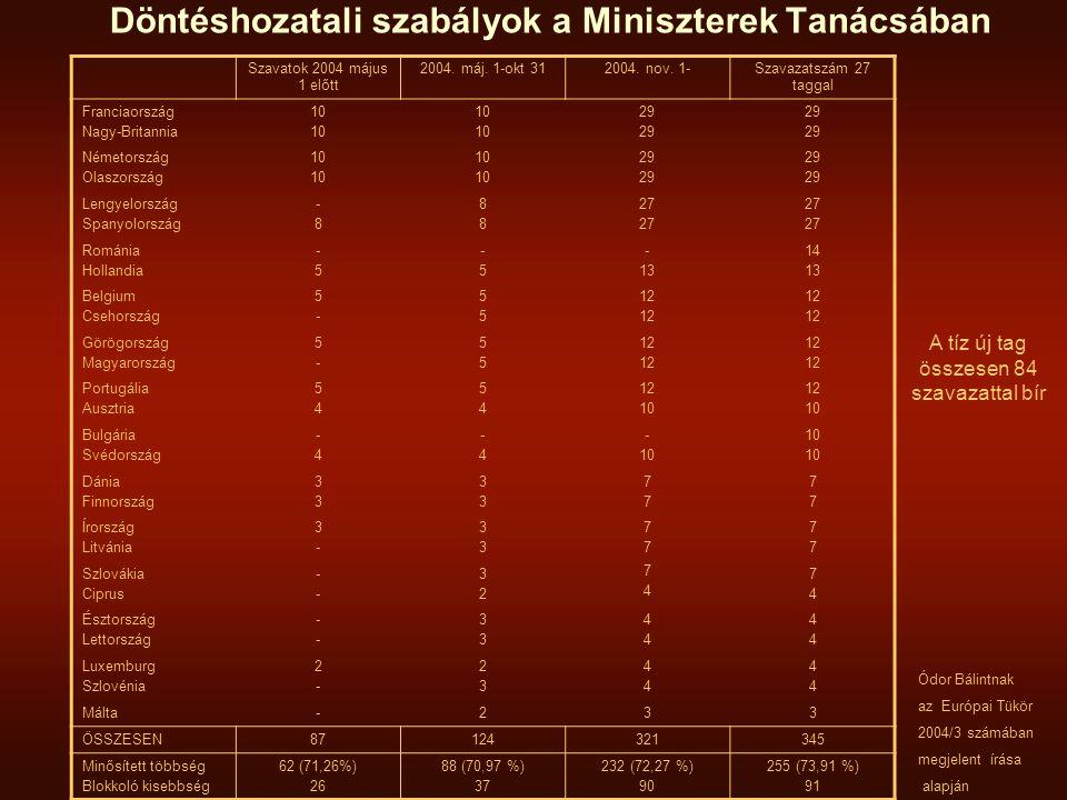 Döntéshozatali szabályok a Miniszterek Tanácsában