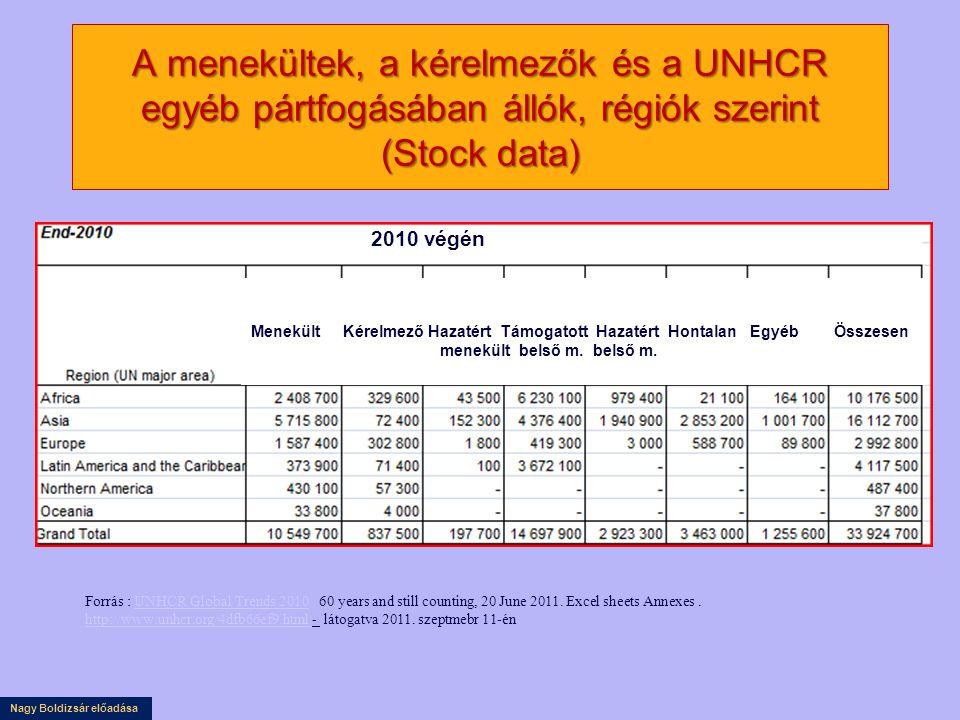 A menekültek, a kérelmezők és a UNHCR egyéb pártfogásában állók, régiók szerint (Stock data)