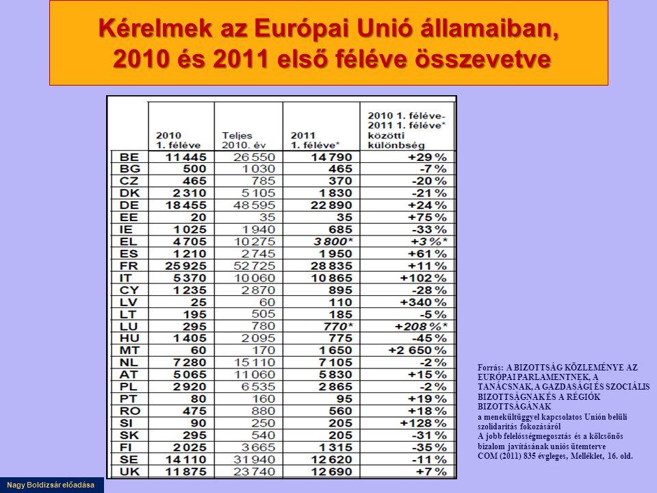 Kérelmek az Európai Unió államaiban, 2010 és 2011 első féléve összevetve