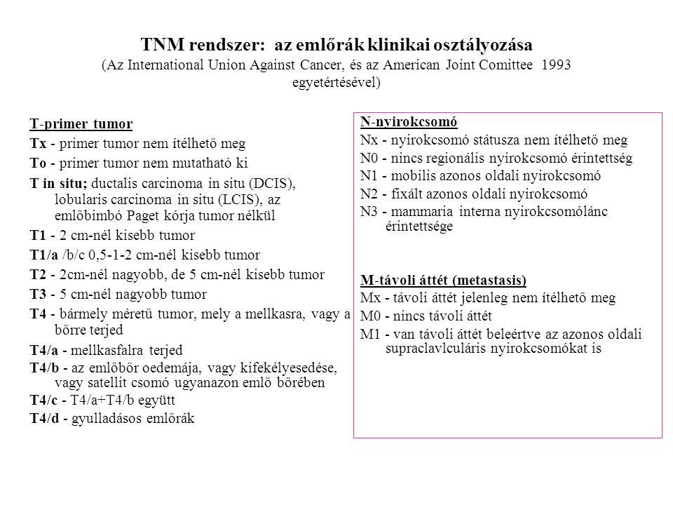 TNM rendszer: az emlőrák klinikai osztályozása (Az International Union Against Cancer, és az American Joint Comittee 1993 egyetértésével)
