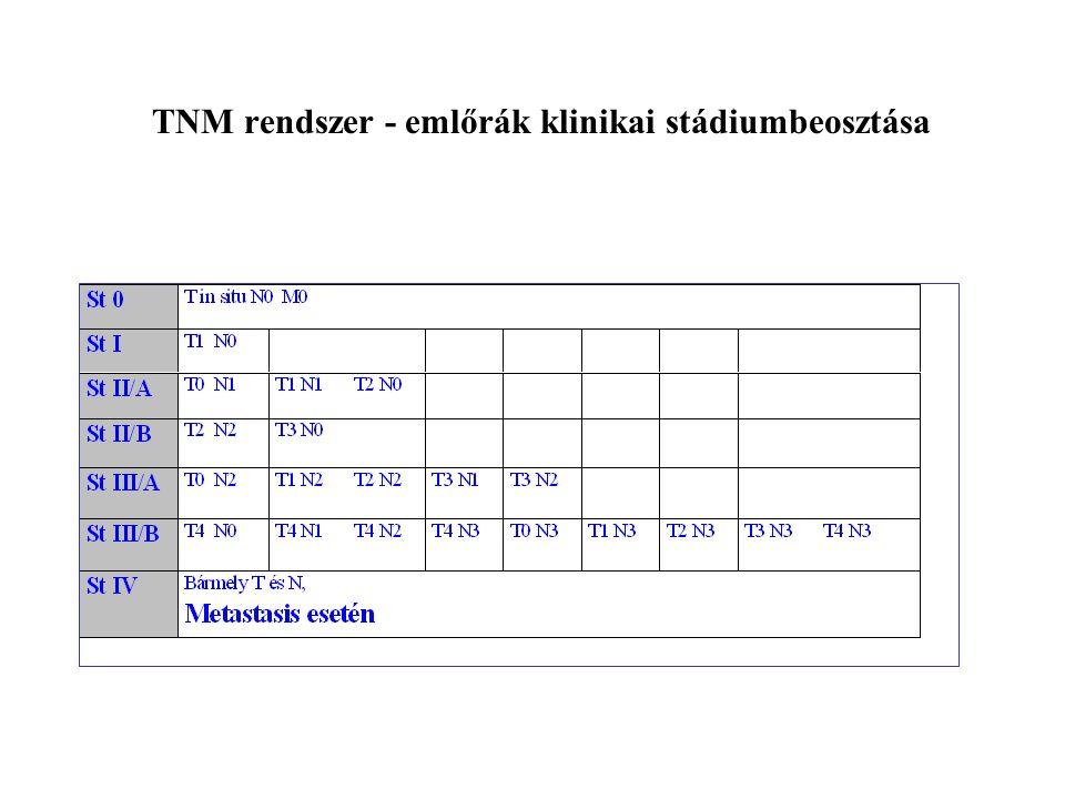 TNM rendszer - emlőrák klinikai stádiumbeosztása