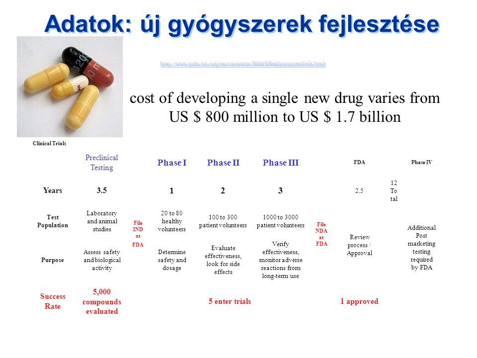 Adatok: új gyógyszerek fejlesztése http://www. pubs. acs