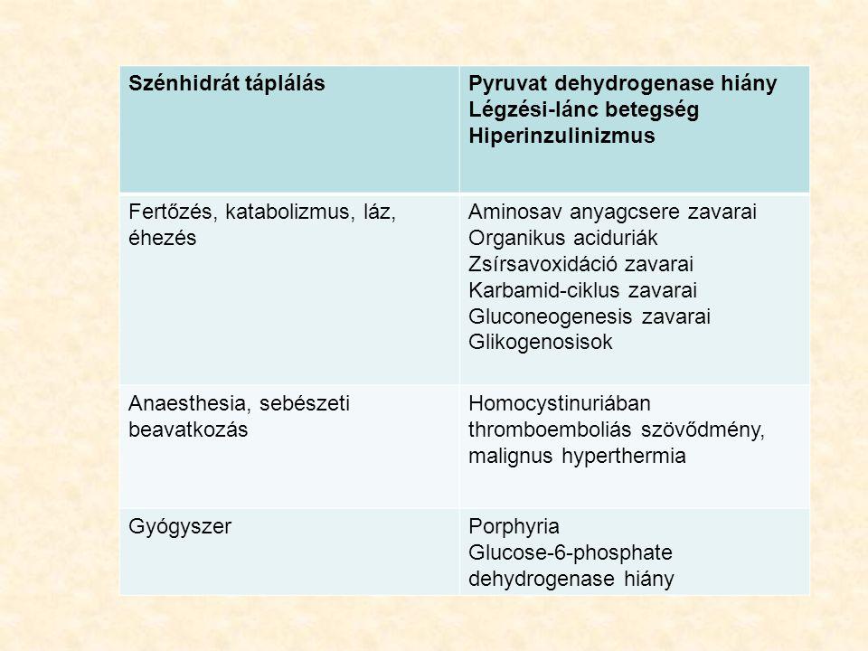 Szénhidrát táplálás Pyruvat dehydrogenase hiány. Légzési-lánc betegség. Hiperinzulinizmus. Fertőzés, katabolizmus, láz, éhezés.