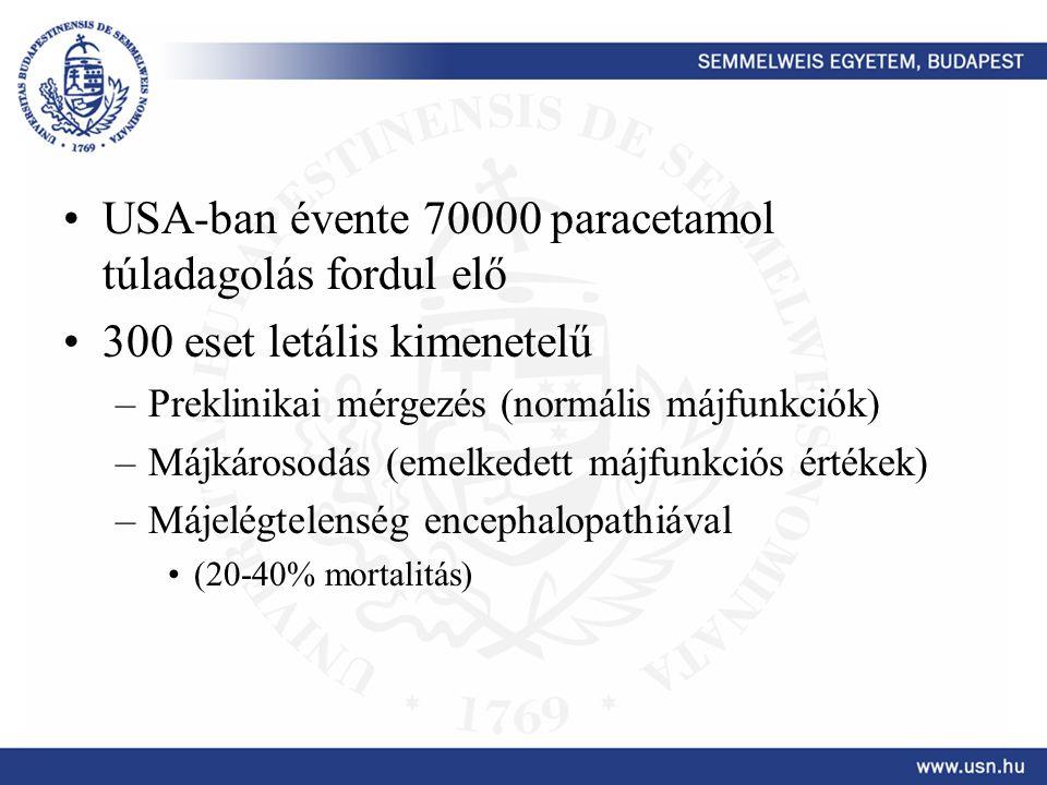 USA-ban évente 70000 paracetamol túladagolás fordul elő