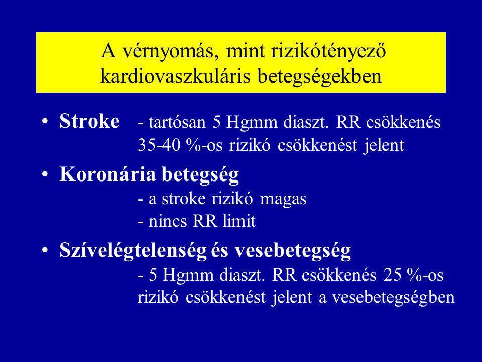 A vérnyomás, mint rizikótényező kardiovaszkuláris betegségekben