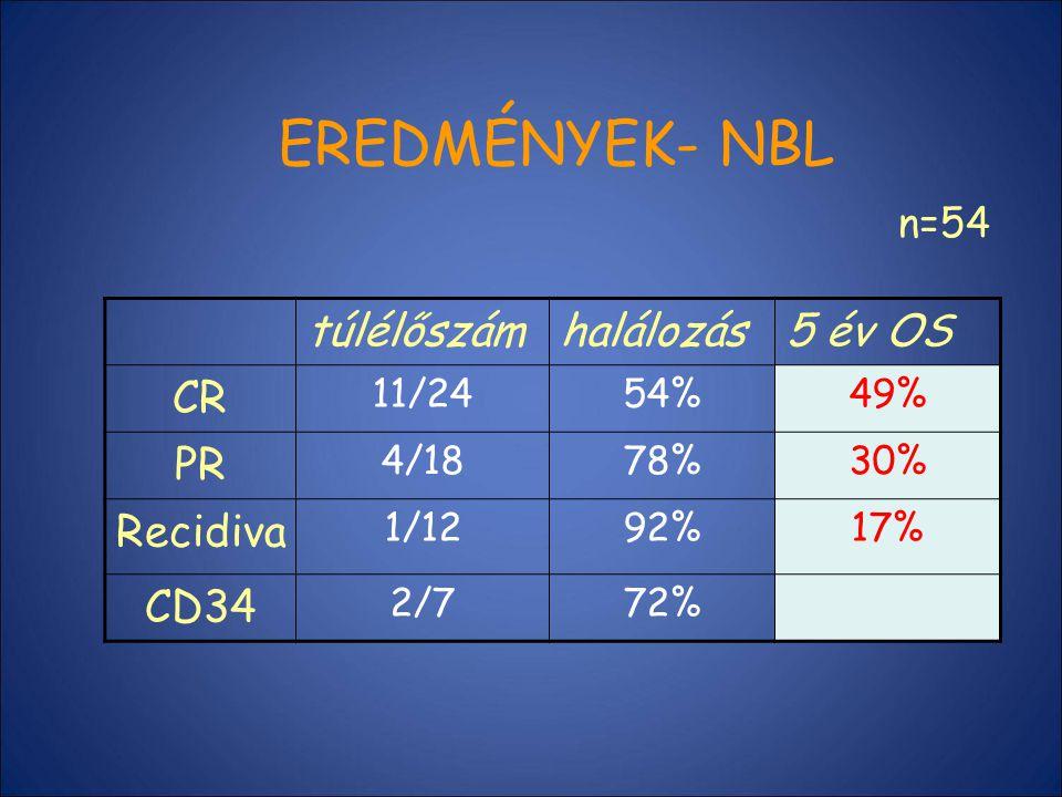 EREDMÉNYEK- NBL túlélőszám halálozás 5 év OS CR PR Recidiva CD34 n=54