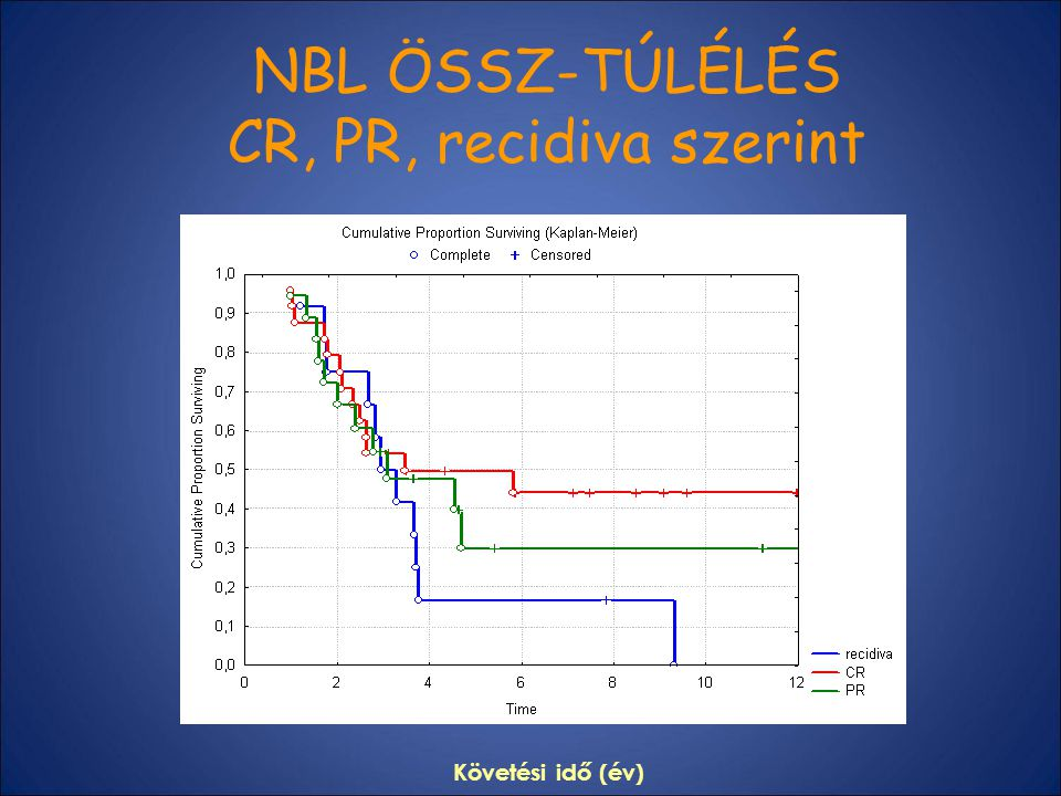 NBL ÖSSZ-TÚLÉLÉS CR, PR, recidiva szerint