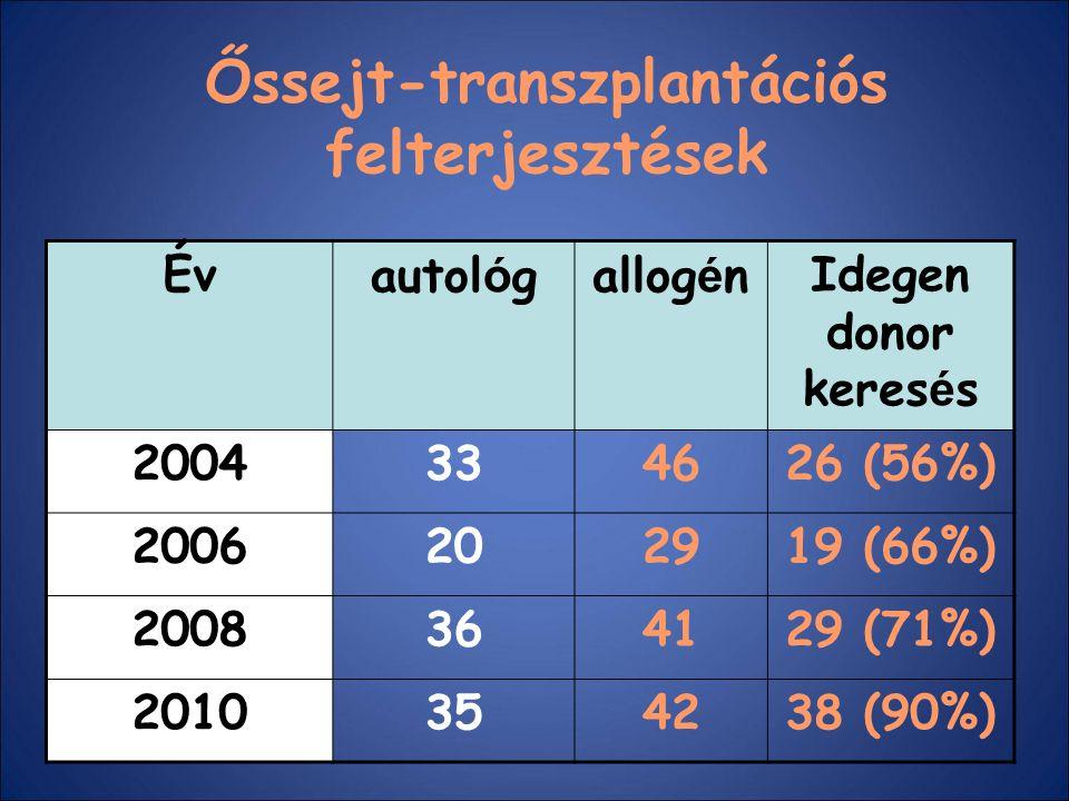 Őssejt-transzplantációs felterjesztések