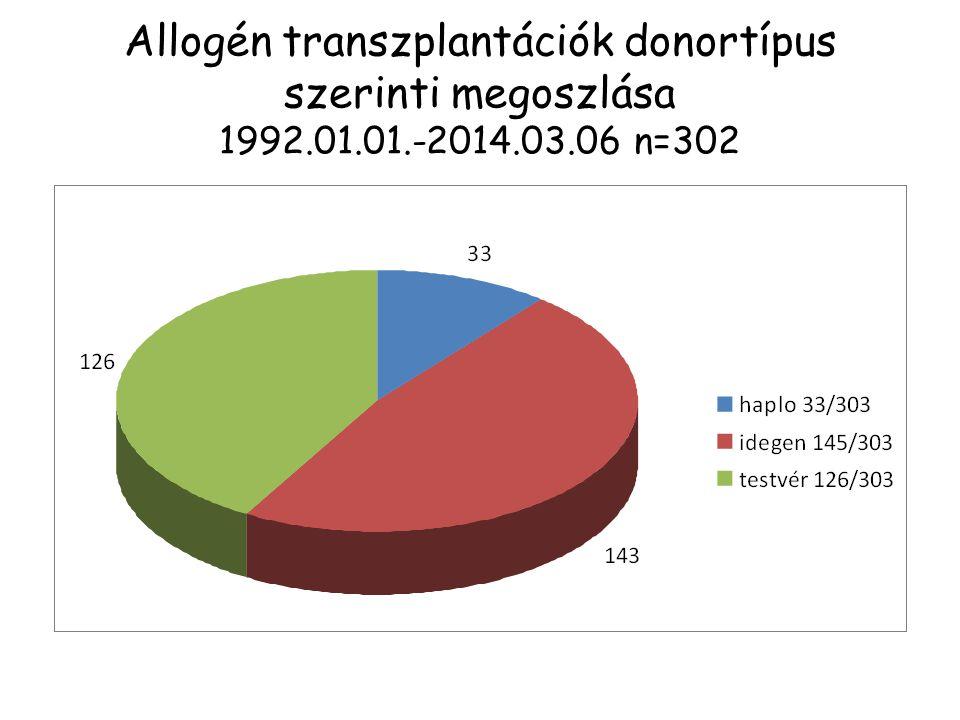 Allogén transzplantációk donortípus szerinti megoszlása 1992. 01. 01