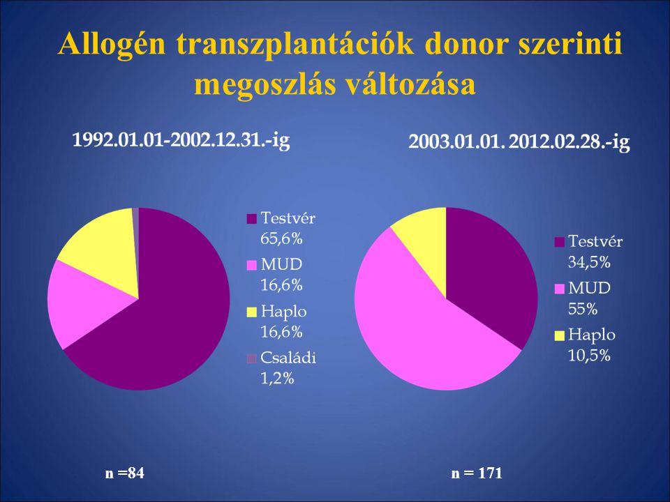 Allogén transzplantációk donor szerinti megoszlás változása