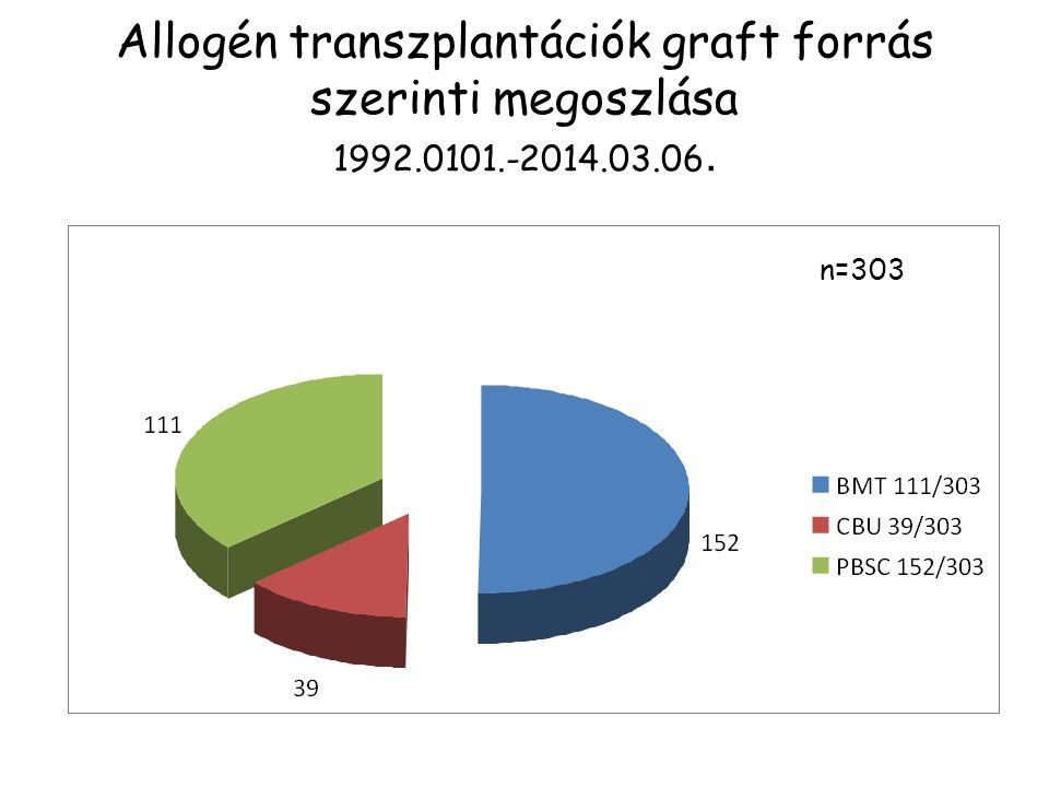 Allogén transzplantációk graft forrás szerinti megoszlása 1992. 0101