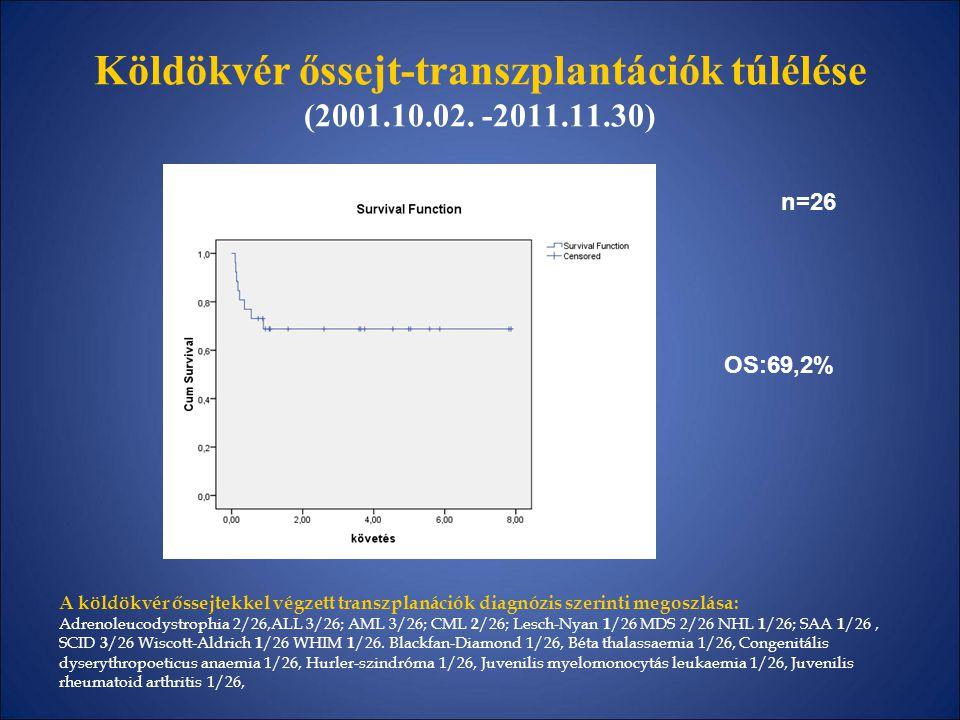 Köldökvér őssejt-transzplantációk túlélése (2001.10.02. -2011.11.30)