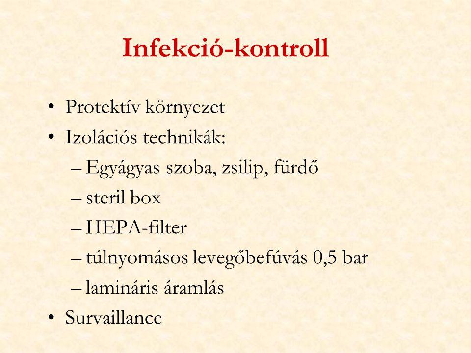Infekció-kontroll Protektív környezet Izolációs technikák:
