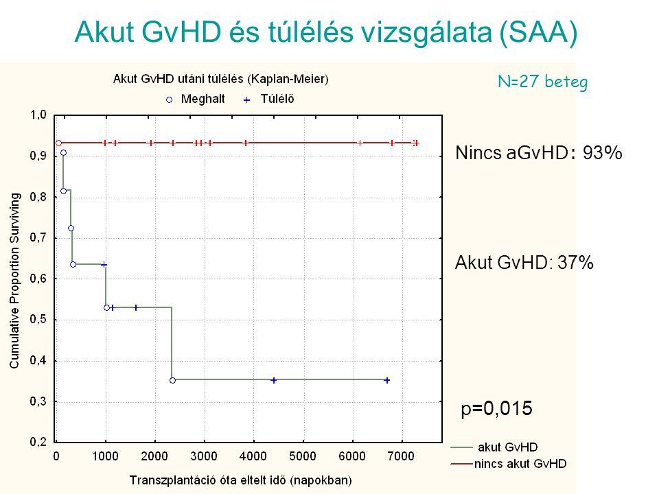Akut GvHD és túlélés vizsgálata (SAA)