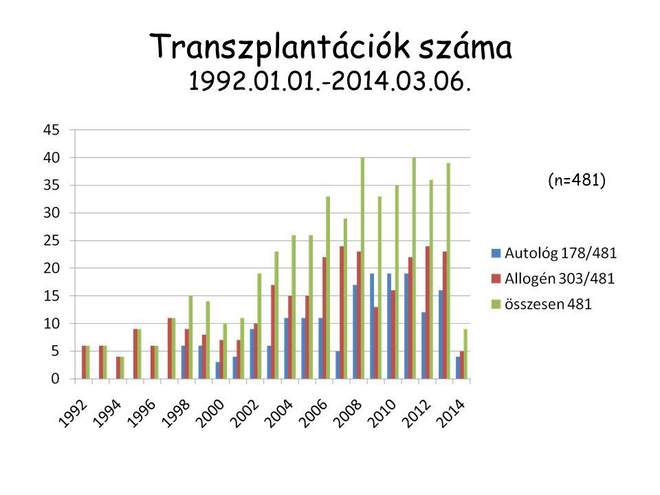 Transzplantációk száma 1992.01.01.-2014.03.06.