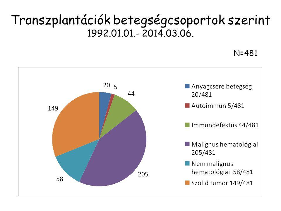 Transzplantációk betegségcsoportok szerint 1992.01.01.- 2014.03.06.
