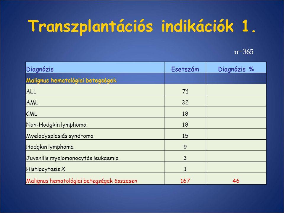 Transzplantációs indikációk 1.