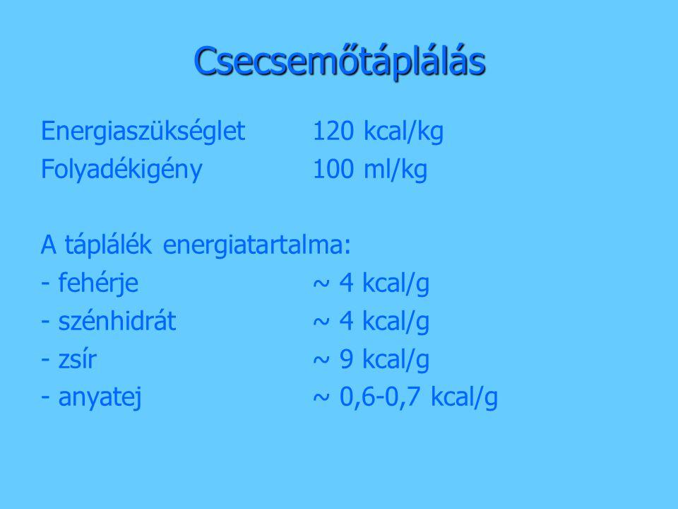 Csecsemőtáplálás Energiaszükséglet 120 kcal/kg Folyadékigény 100 ml/kg