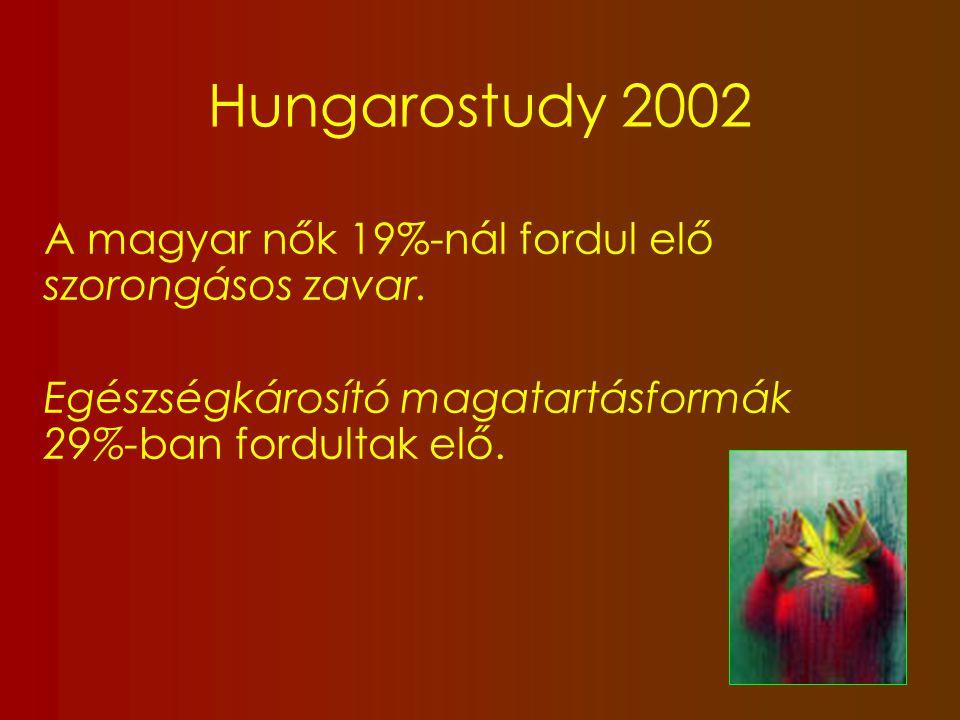 Hungarostudy 2002 A magyar nők 19%-nál fordul elő szorongásos zavar.