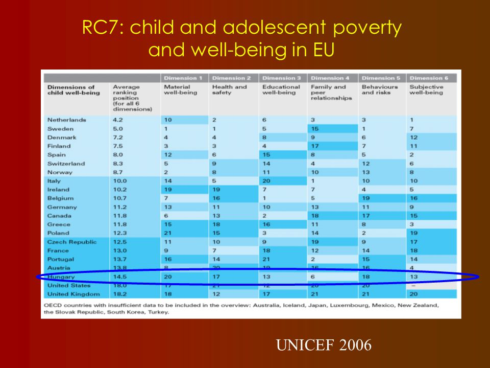 RC7: child and adolescent poverty