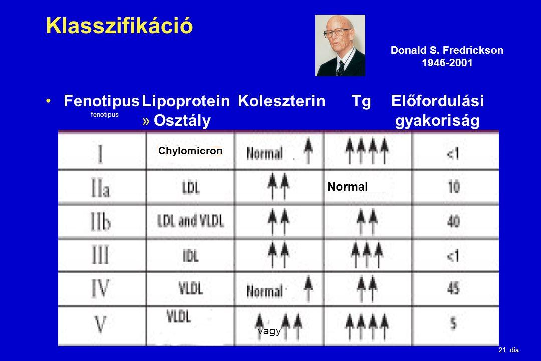 Klasszifikáció Fenotipus Lipoprotein Koleszterin Tg Előfordulási