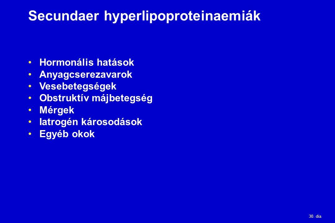 Secundaer hyperlipoproteinaemiák