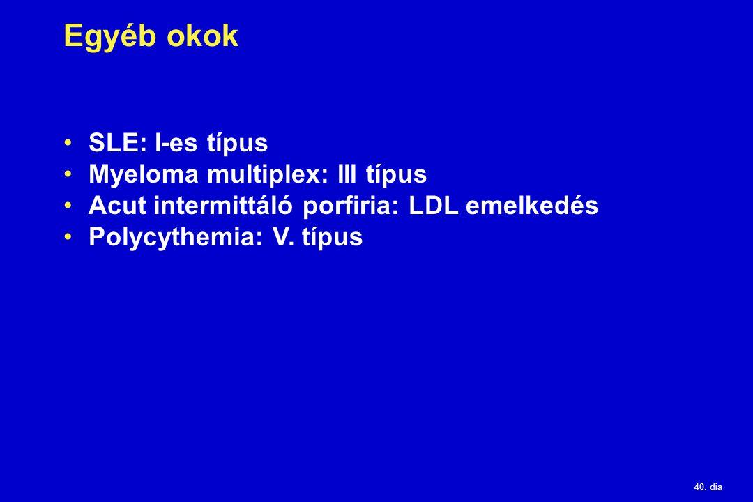 Egyéb okok SLE: I-es típus Myeloma multiplex: III típus