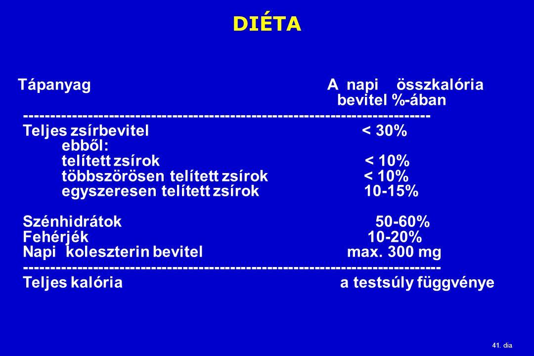 DIÉTA Tápanyag A napi összkalória bevitel %-ában