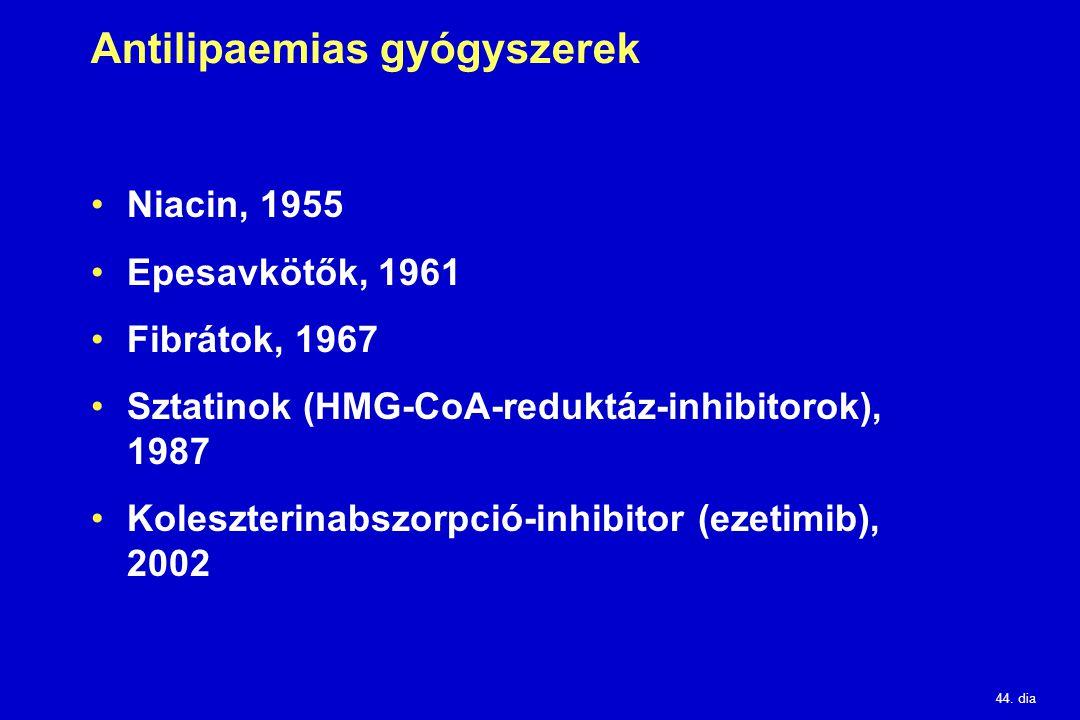 Antilipaemias gyógyszerek