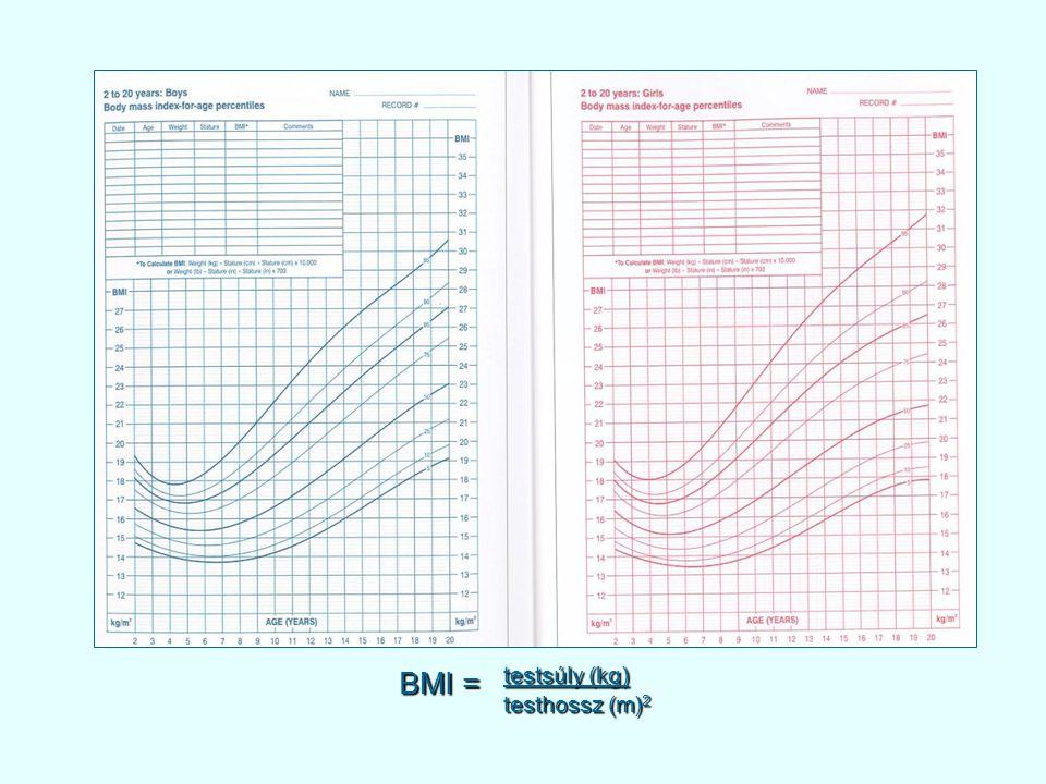 BMI = testsúly (kg) testhossz (m)2