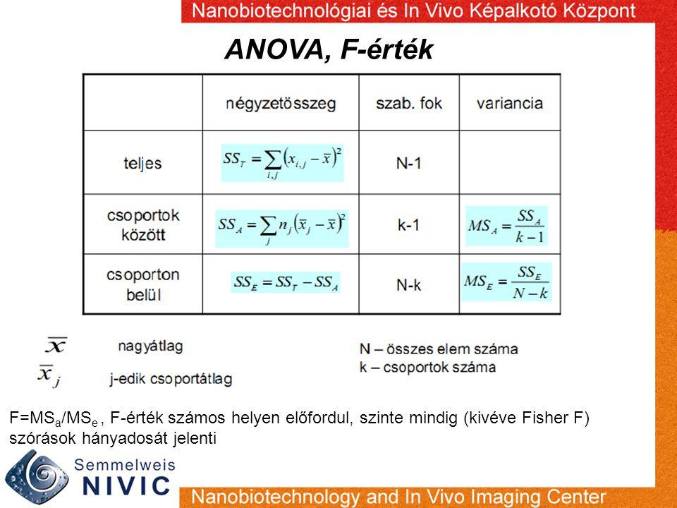 ANOVA, F-érték F=MSa/MSe , F-érték számos helyen előfordul, szinte mindig (kivéve Fisher F) szórások hányadosát jelenti.
