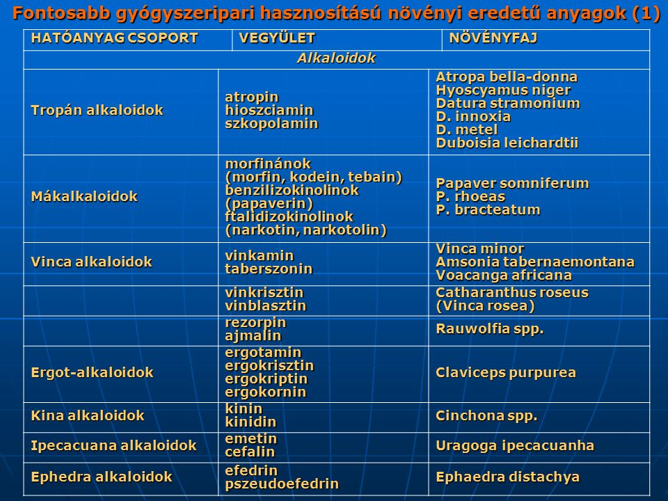 Fontosabb gyógyszeripari hasznosítású növényi eredetű anyagok (1)