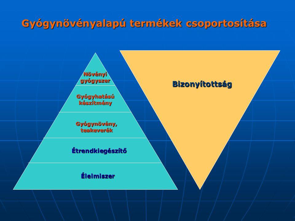 Gyógynövényalapú termékek csoportosítása