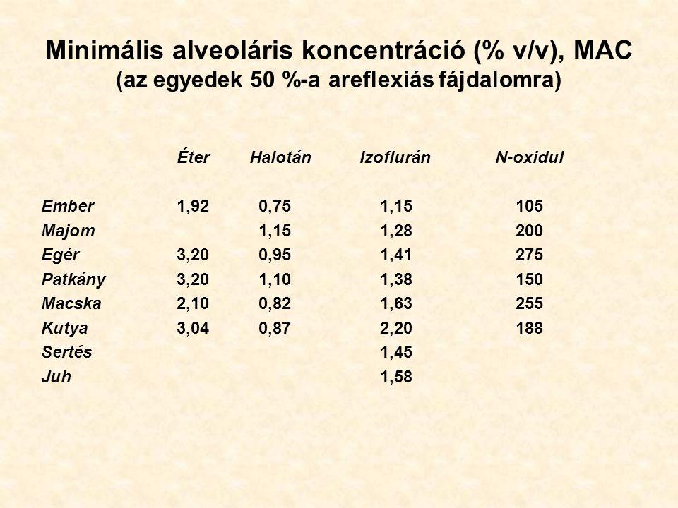 Minimális alveoláris koncentráció (% v/v), MAC (az egyedek 50 %-a areflexiás fájdalomra)