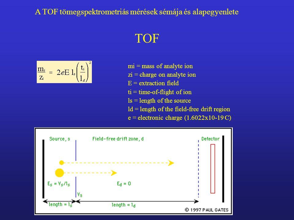 TOF A TOF tömegspektrometriás mérések sémája és alapegyenlete
