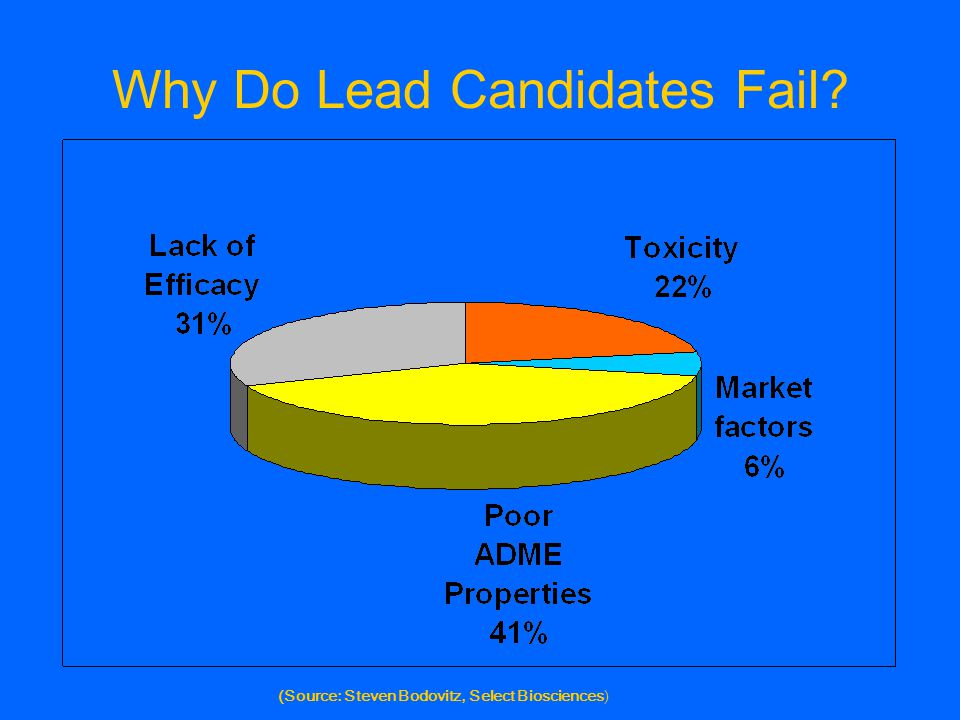 Why Do Lead Candidates Fail