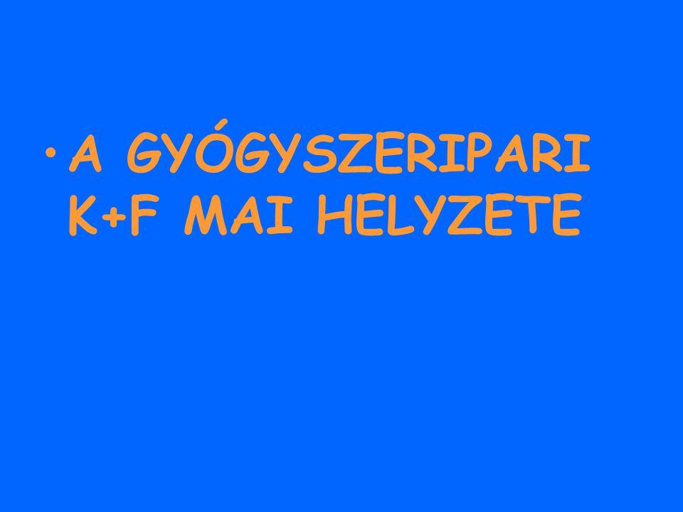 A GYÓGYSZERIPARI K+F MAI HELYZETE