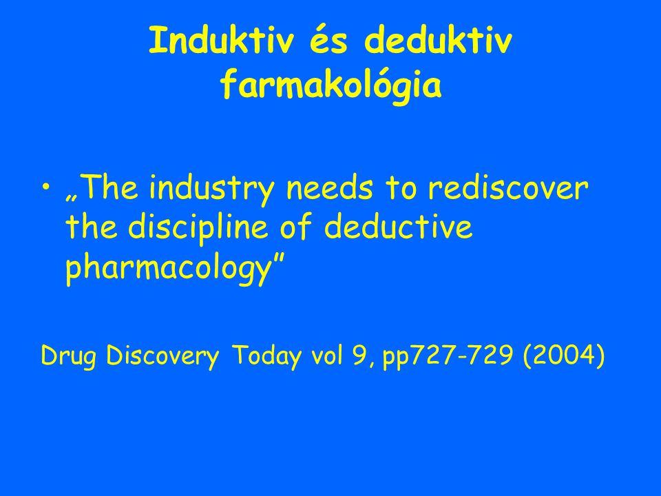 Induktiv és deduktiv farmakológia