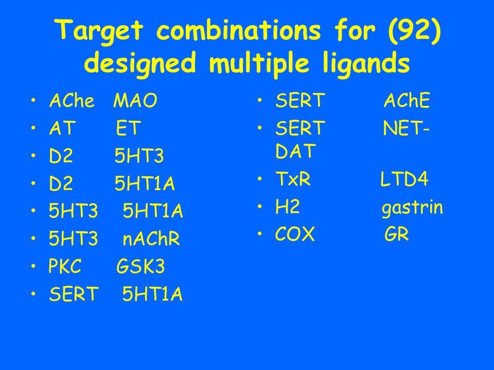 Target combinations for (92) designed multiple ligands