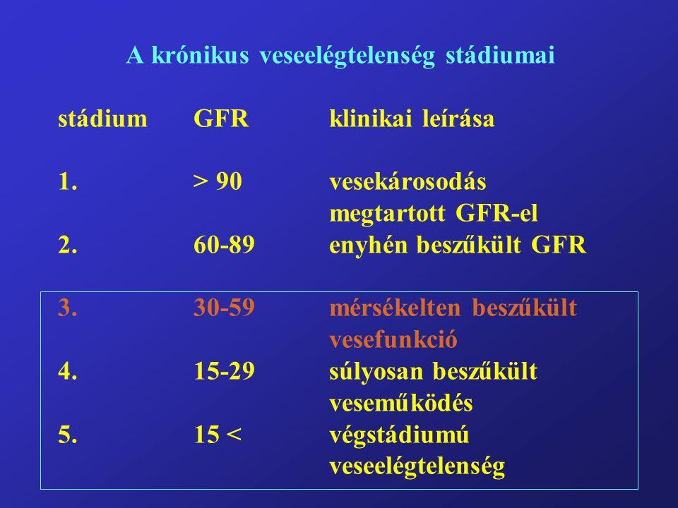 A krónikus veseelégtelenség stádiumai stádium. GFR. klinikai leírása 1