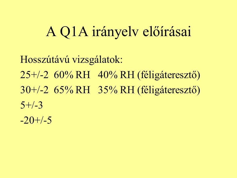 A Q1A irányelv előírásai