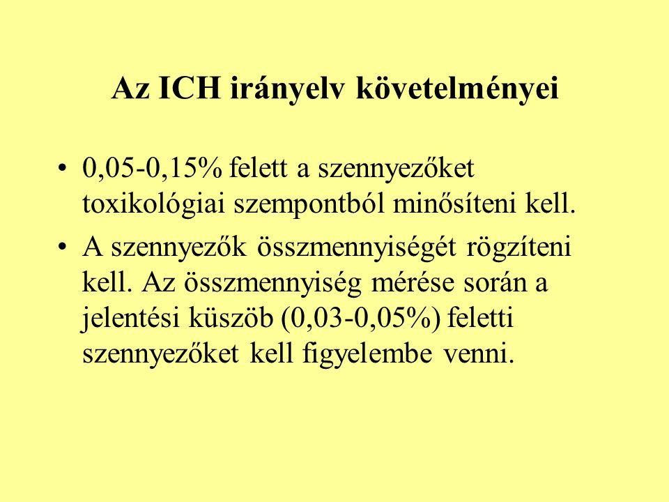 Az ICH irányelv követelményei