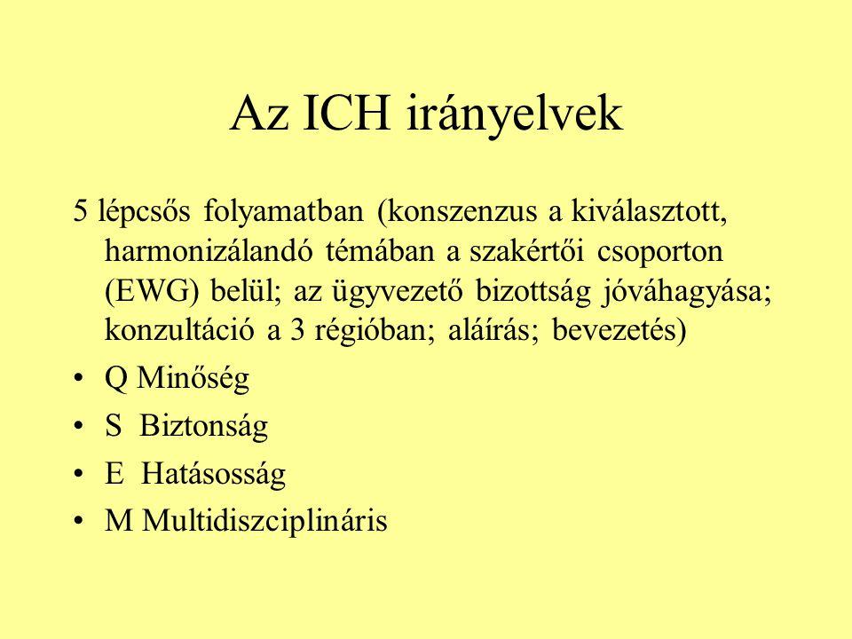 Az ICH irányelvek