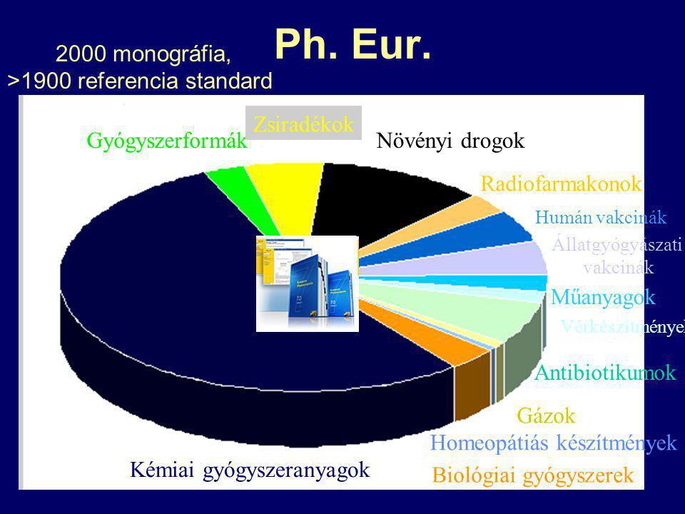 Ph. Eur. 2000 monográfia, >1900 referencia standard Zsiradékok