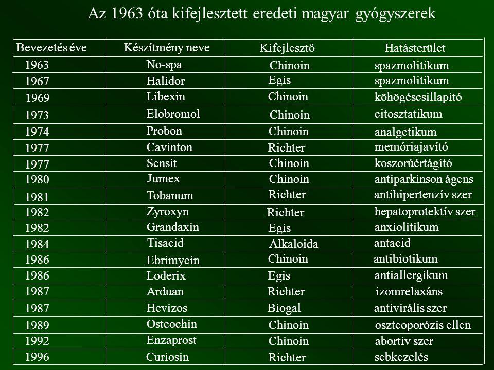Az 1963 óta kifejlesztett eredeti magyar gyógyszerek