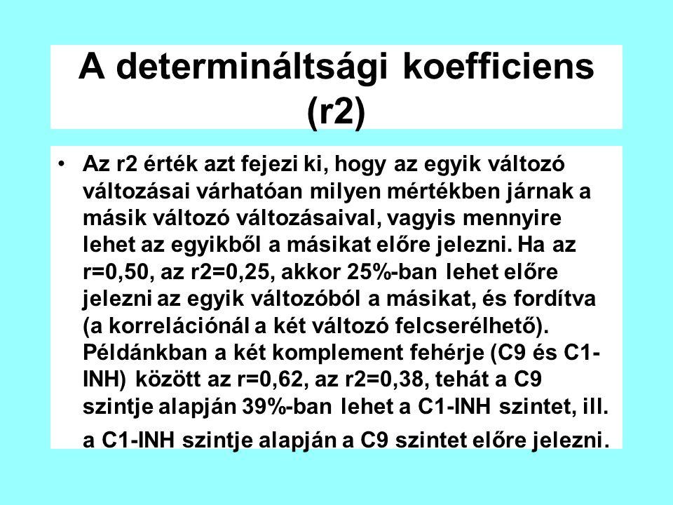 A determináltsági koefficiens (r2)